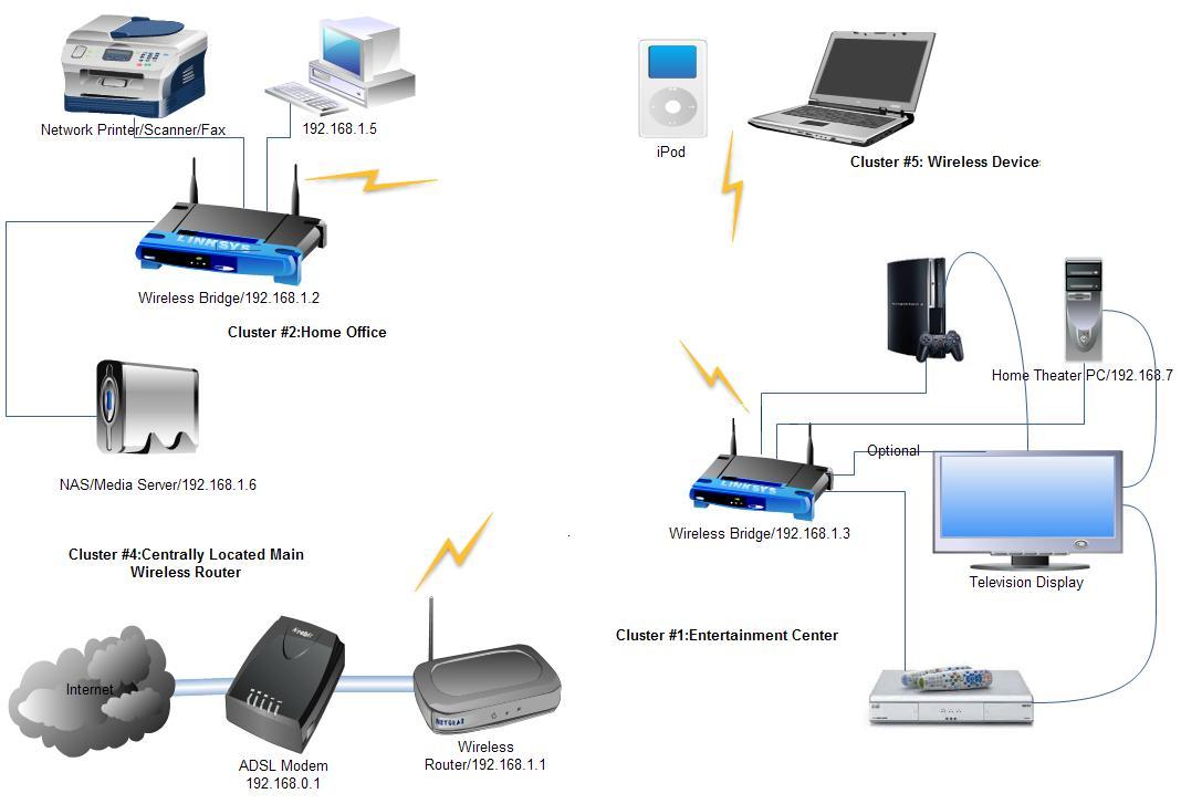 Wireless Home Network Setup Diagram Wiring Diagram